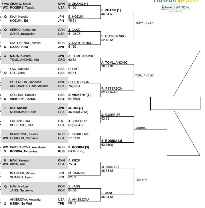 WTA Honolulu, Quarter Final predictions 3