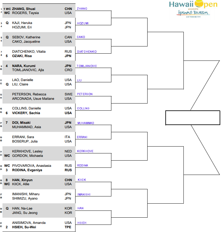 WTA Honolulu, first round predictions 3