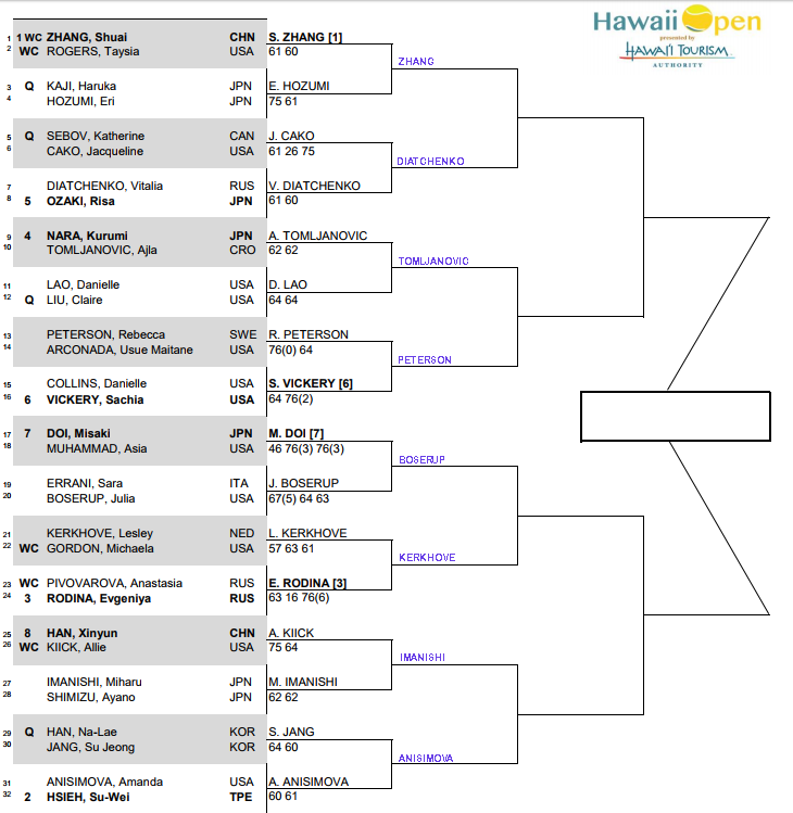 WTA Honolulu, Second round predictions 1