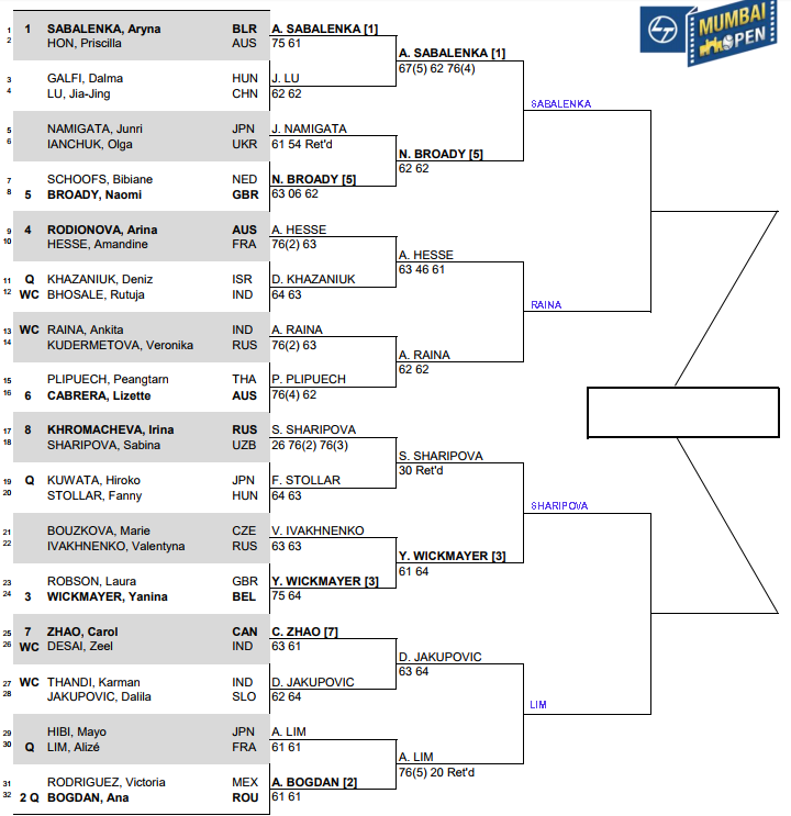 WTA Mumbai, Quarter Final predictions 3