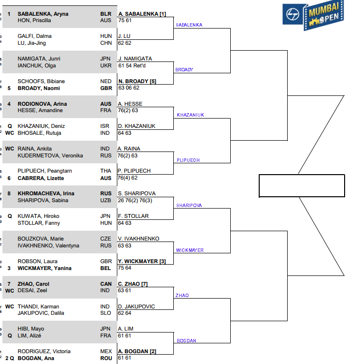 WTA Mumbai, Second round predictions 1