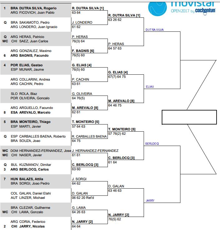 Santiago 2 Challenger, Quarter Final predictions 1