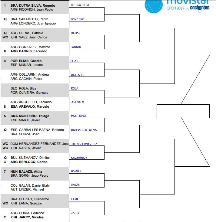 Santiago 2 Challenger, first round predictions 1