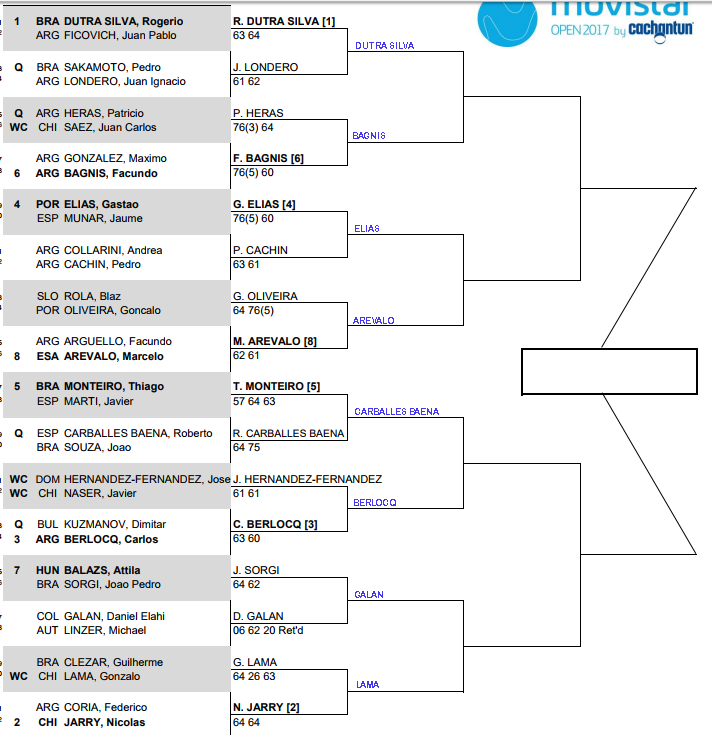 Santiago 2 Challenger, Second round predictions 3