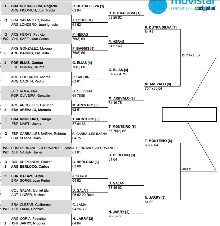 Santiago 2 Challenger, Semi Final predictions 1