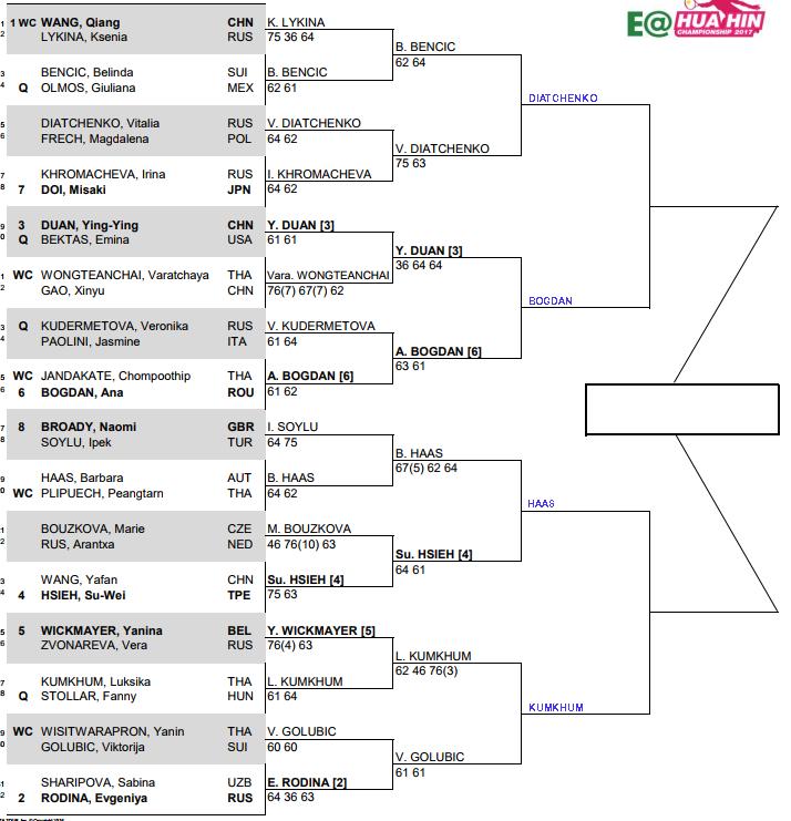 WTA Hua Hin: Quarter Final predictions 3