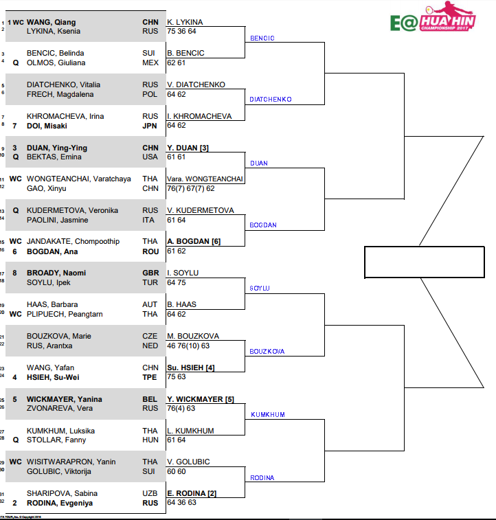 WTA Hua Hin, Second round predictions 3