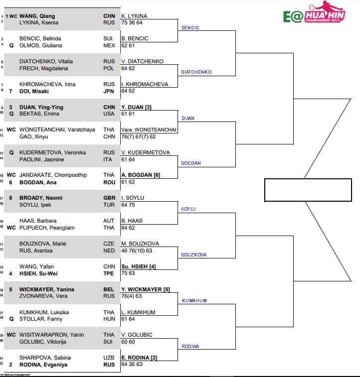 WTA Hua Hin, Second round predictions 1