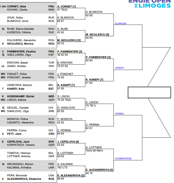 WTA Limoges: Quarter Final predictions 1