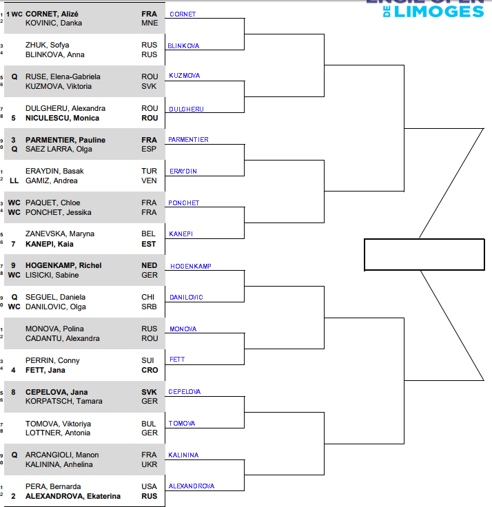 WTA Limoges, First round predictions 1