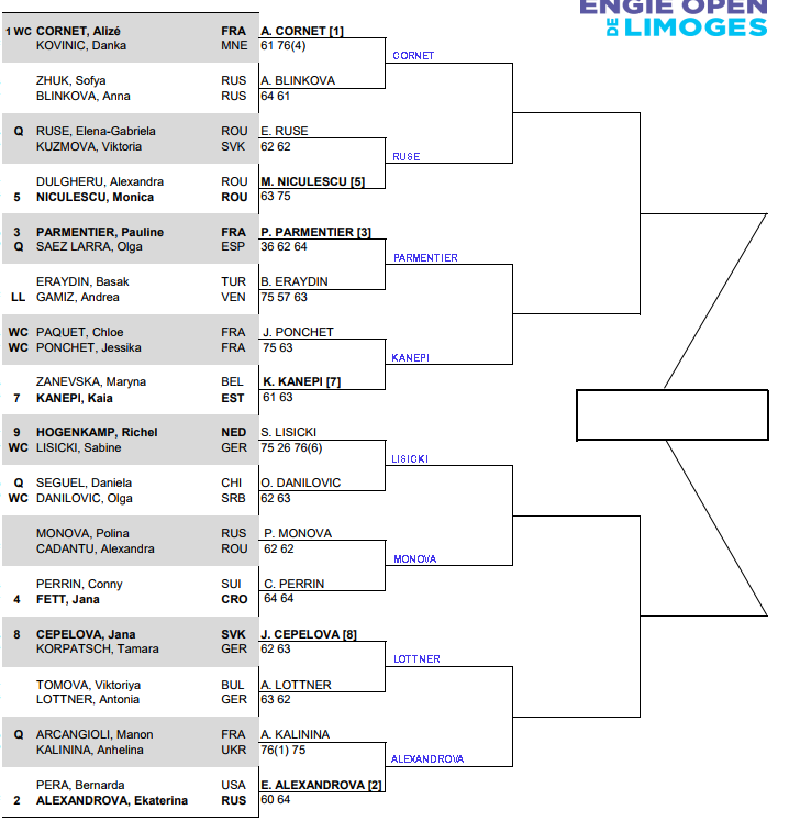 WTA Limoges, Second round predictions 1