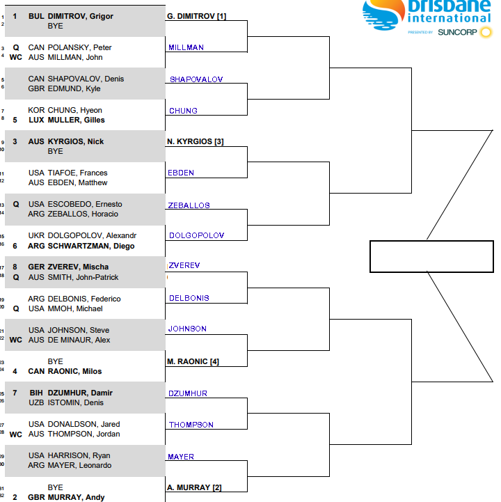 ATP Brisbane, First round predictions 3