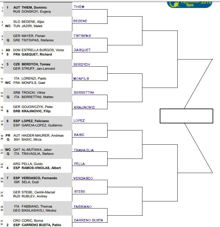 ATP Doha, First round predictions 1