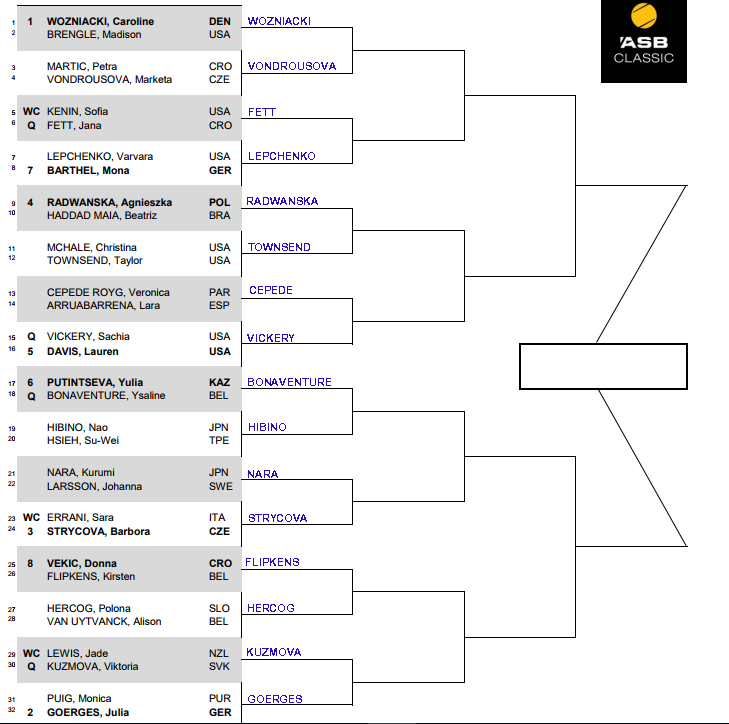 WTA Auckland, First round predictions 3