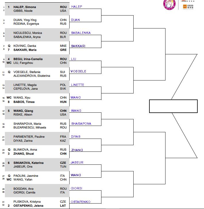 WTA Shenzhen r1