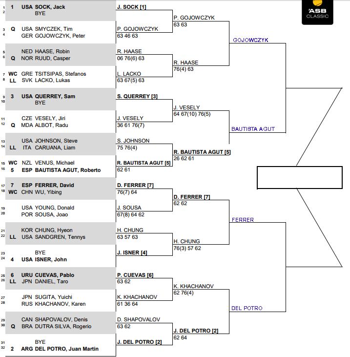 ATP Auckland, Quarter Final predictions 3