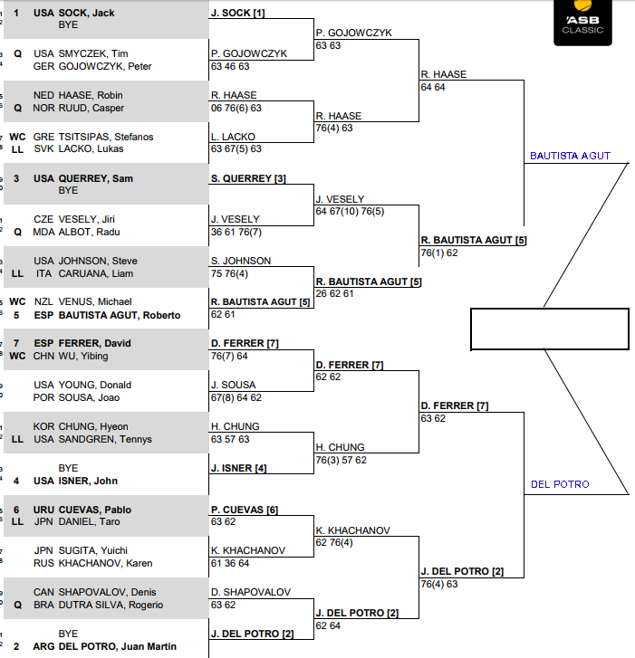 ATP Auckland, Semi Final predictions 1