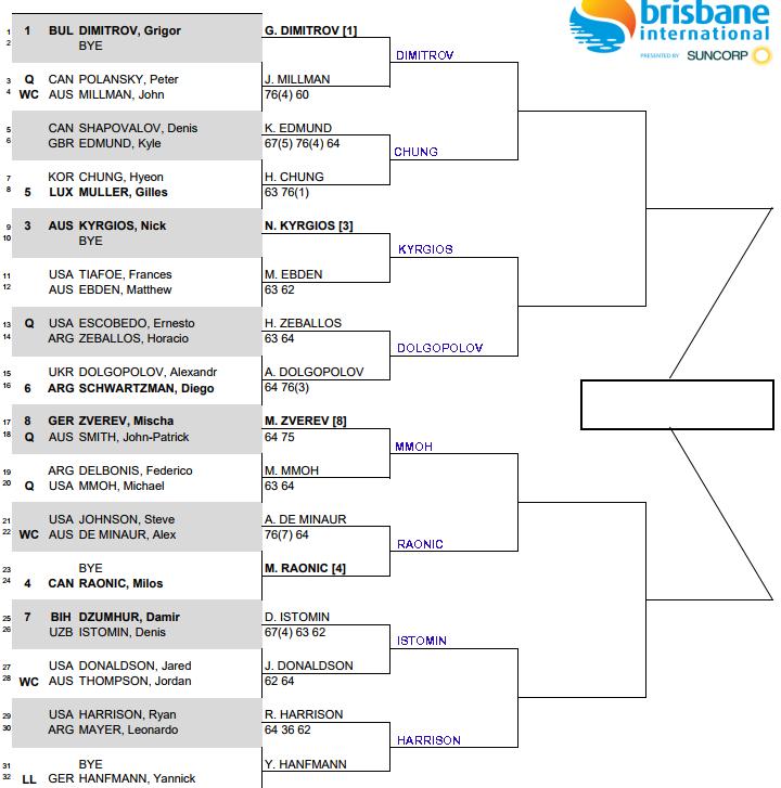 ATP Brisbane r2