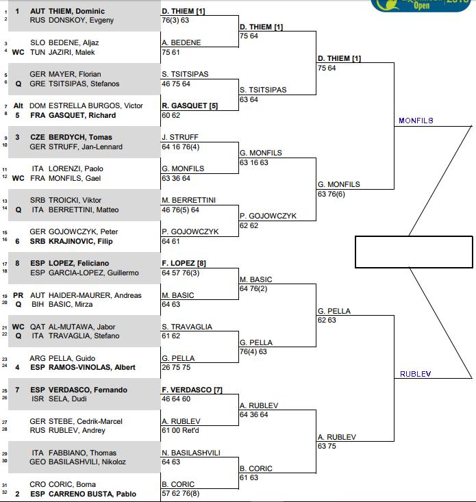 ATP Qatar Open, Doha, Semi Final predictions 1