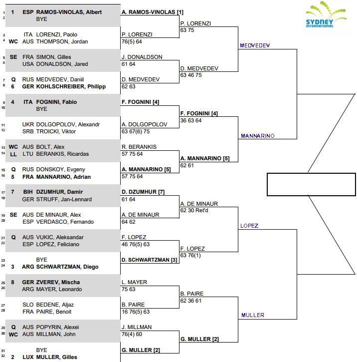 ATP Sydney International, Quarter Final predictions 1
