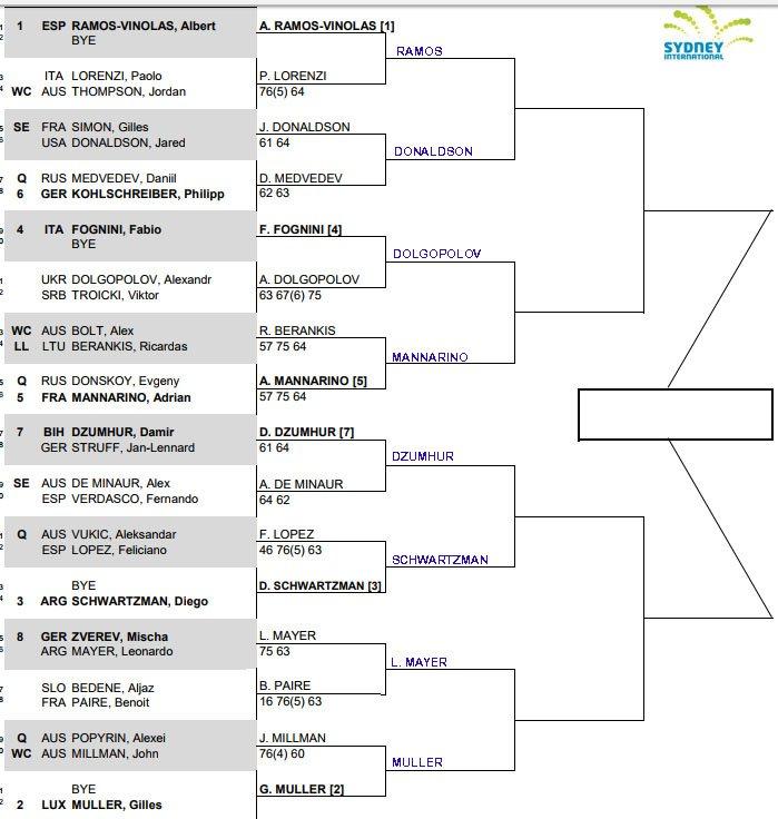 ATP Sydney International, Second round predictions 1