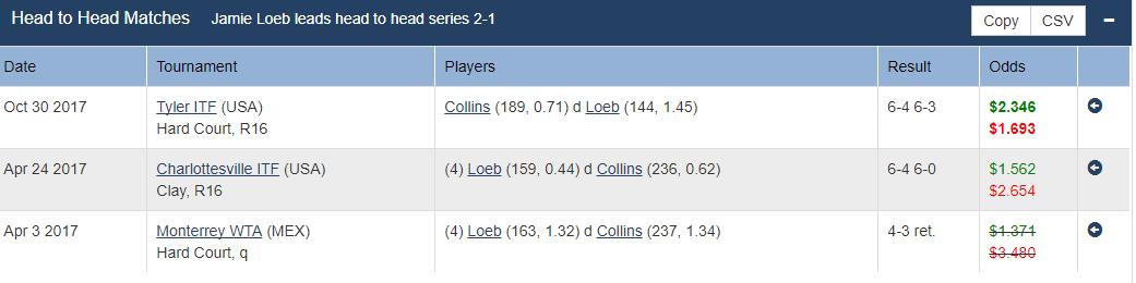 Loeb v Collins H2H