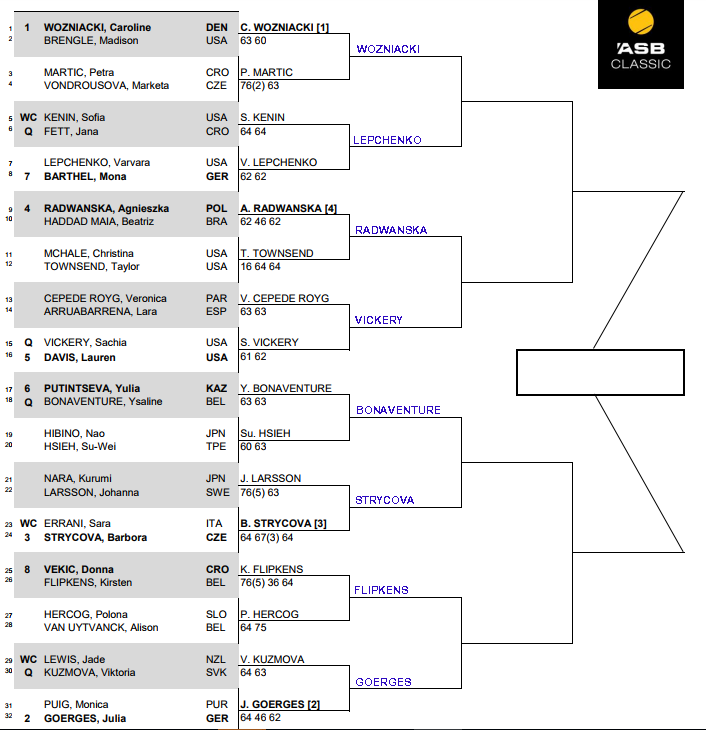 WTA Auckland, Second round predictions 3