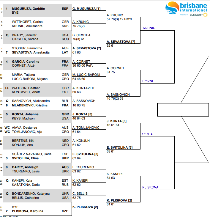 WTA Brisbane, Quarter Final predictions 1