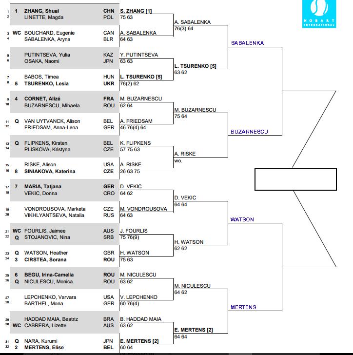WTA Hobart, Quarter Final predictions 3