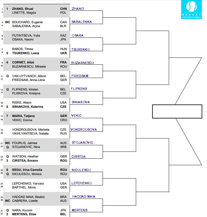 WTA Hobart International, First round predictions 1