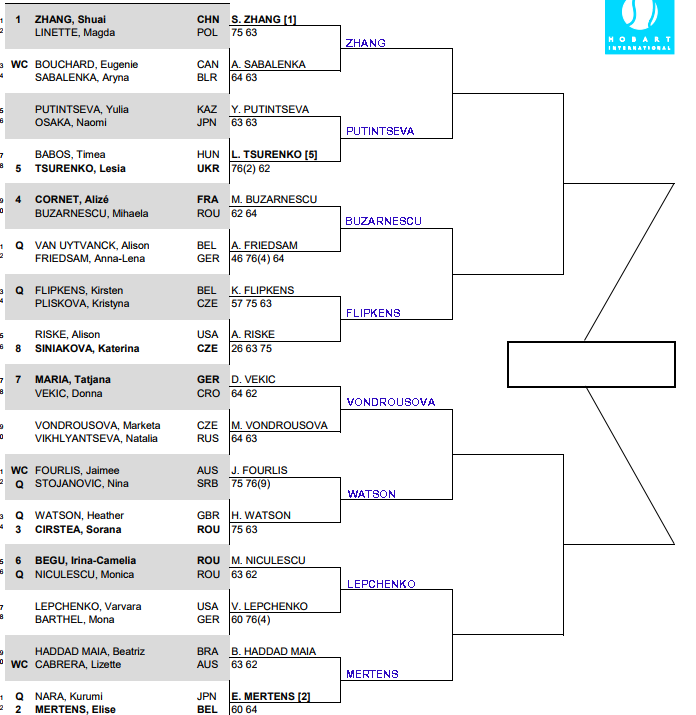 WTA Hobart, Second round predictions 1