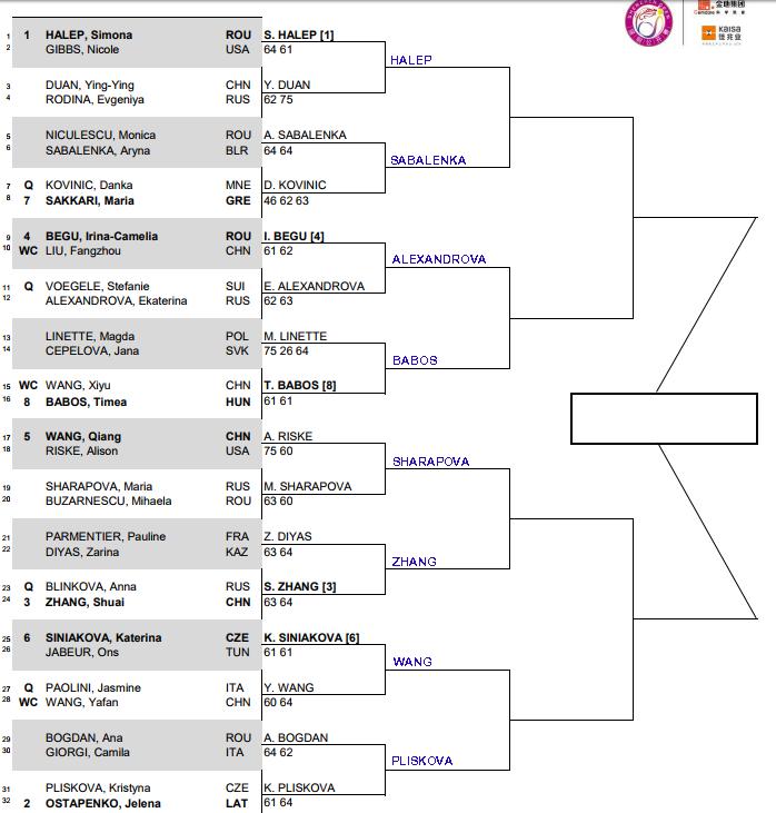 WTA Shenzhen