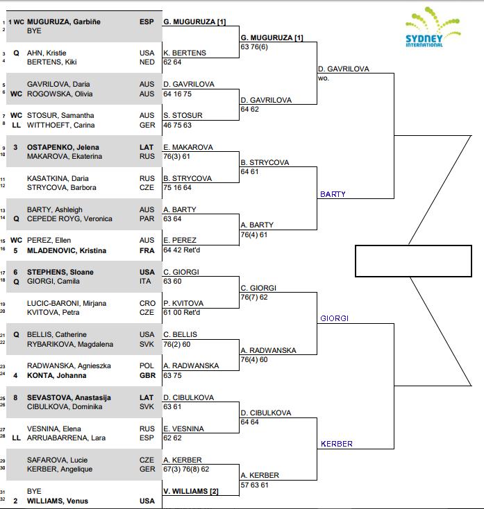 WTA Sydney International, Quarter Final predictions 3