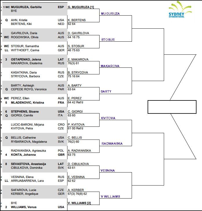 WTA Sydney International, Second round predictions 3