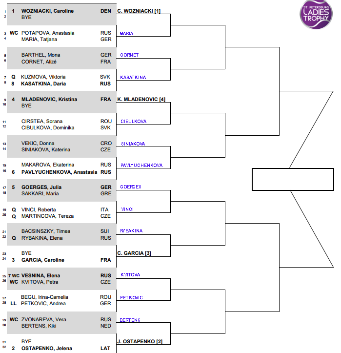 WTA St Petersburg, First round predictions 1