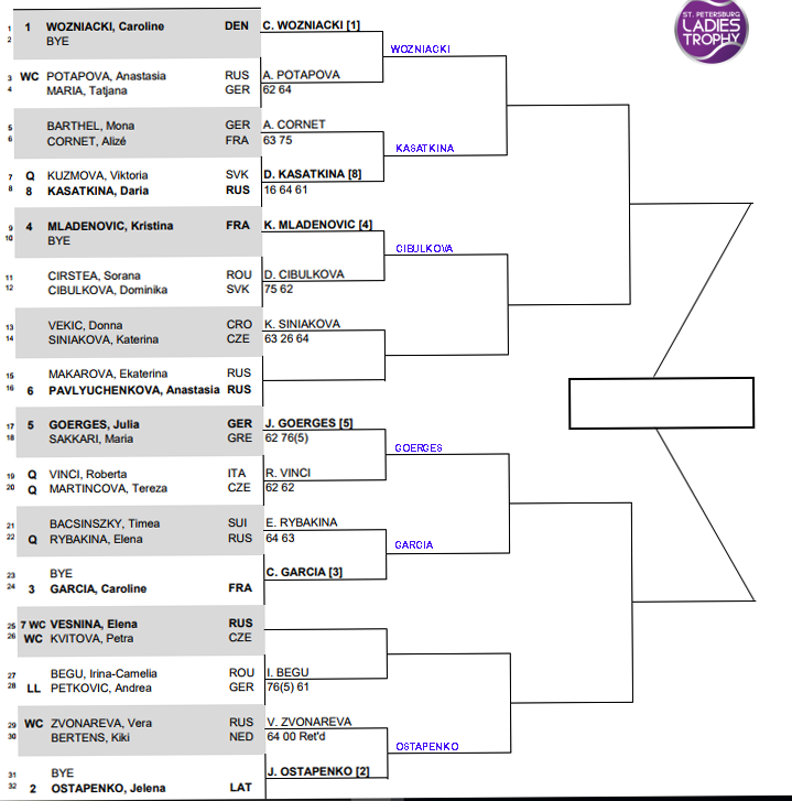 WTA St Petersburg, Second round predictions 1