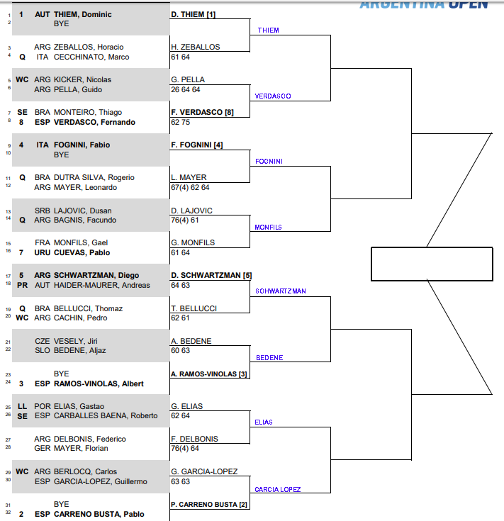 ATP Argentina Open, Second Round predictions 3