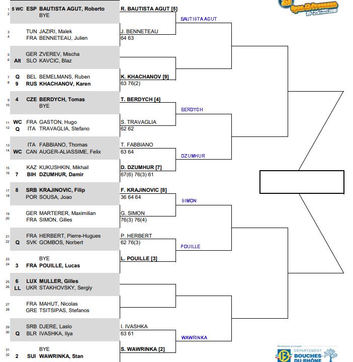 ATP Marseille, Second round predictions 3