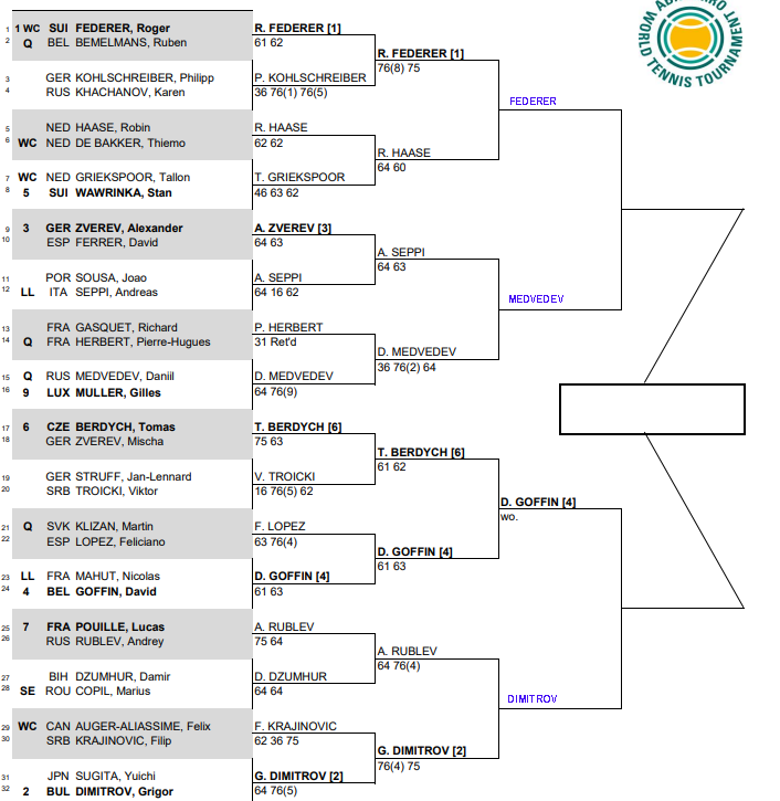 ATP Rotterdam, Quarter Final predictions 1