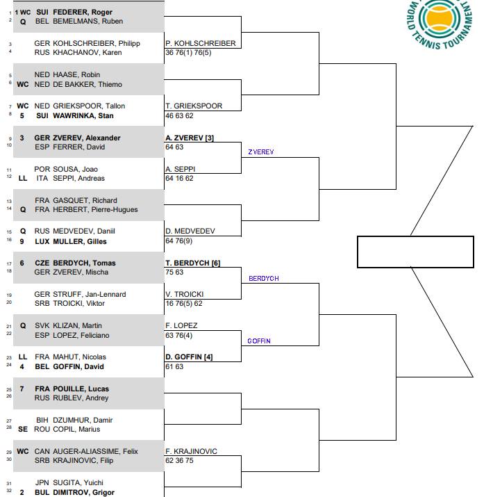 ATP Rotterdam, Second round predictions 3