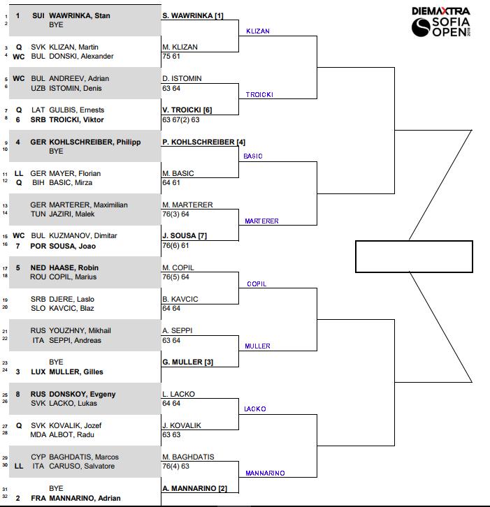 ATP Sofia, Second round predictions 3