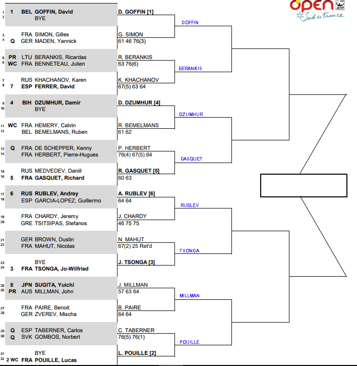 ATP Sud de France, Montpellier, Second round predictions 3