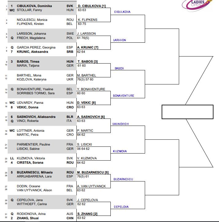 WTA BUDAPEST