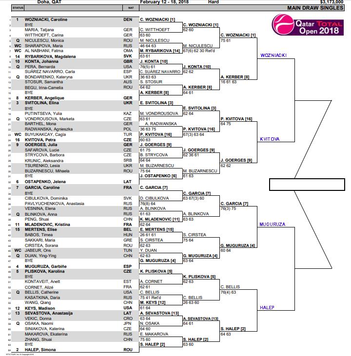WTA Qatar Open, Doha, Quarter Final predictions 1
