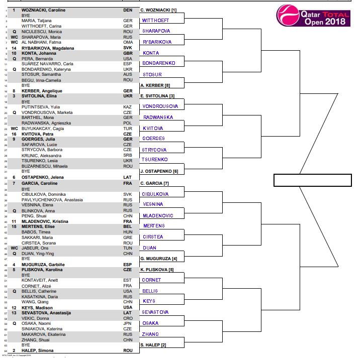 WTA Doha