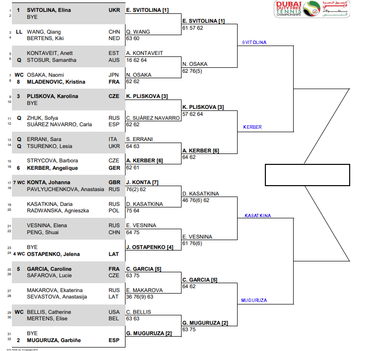 WTA Dubai qf