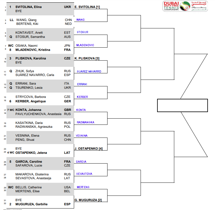 WTA Dubai, First round predictions 1