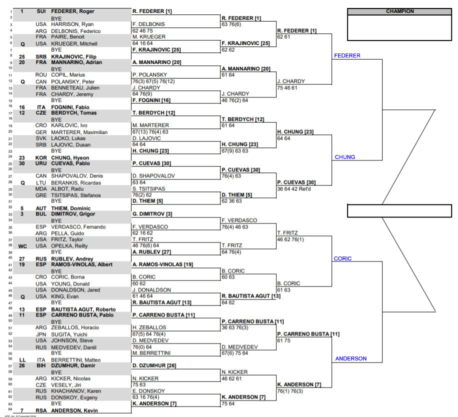 Indian Wells draw