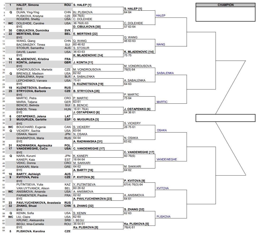 WTA Indian Wells