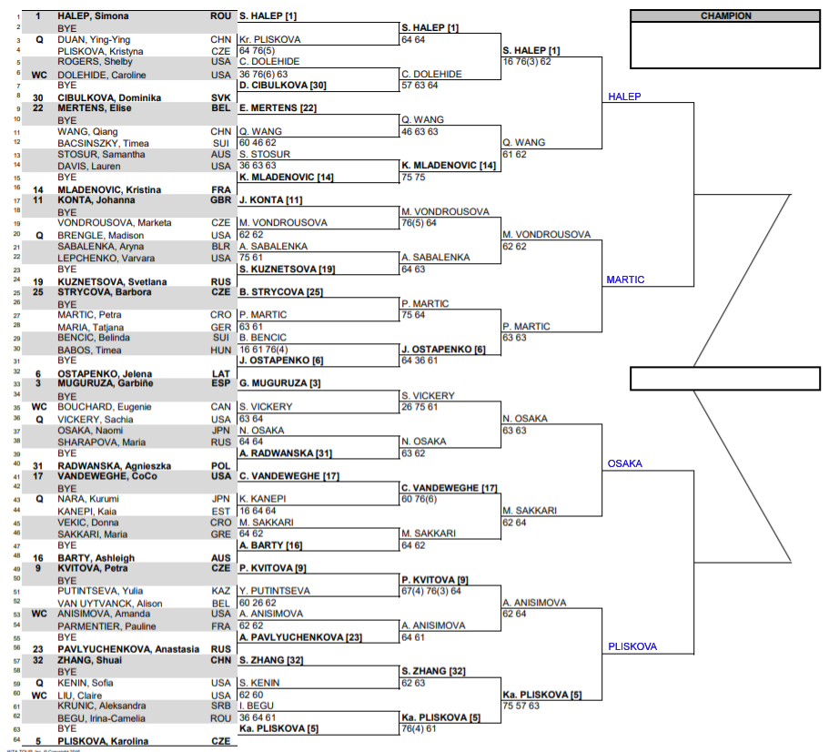 WTA Indian Wells, Fourth round predictions 1
